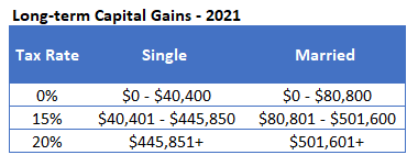 2021 Capital Gains rates