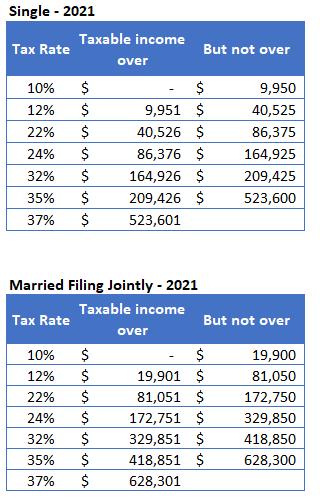 2021 Tax Rates