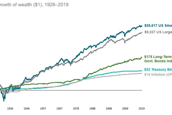 Cash returns vs the stock market
