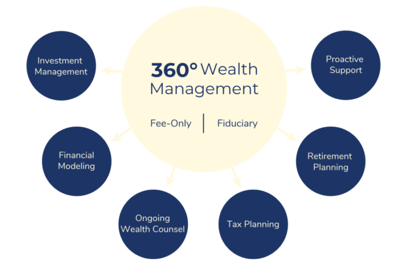 Wealth Management Boston, MA & Concord, MA
