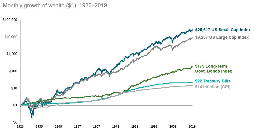 stock vs bond returns chart