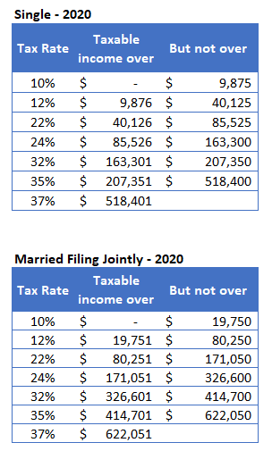 2020 Tax Rates Ordinary Income