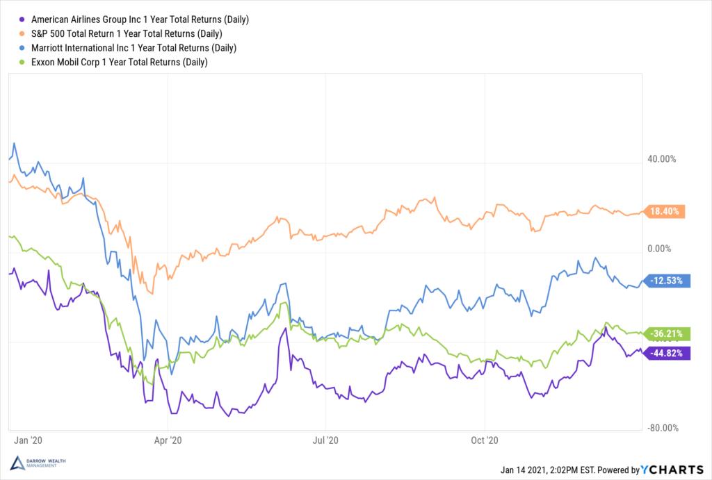 2020 returns for pandemic stocks vs S&P 500