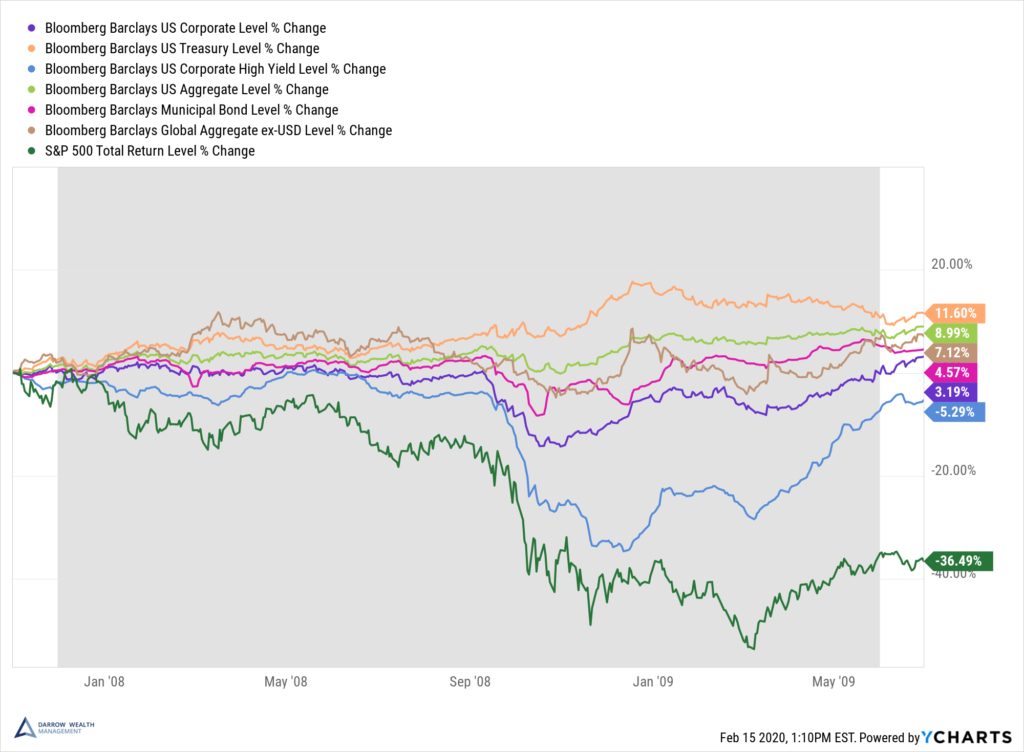What happened to the bond market in 2008? How do bonds perform during a recession?