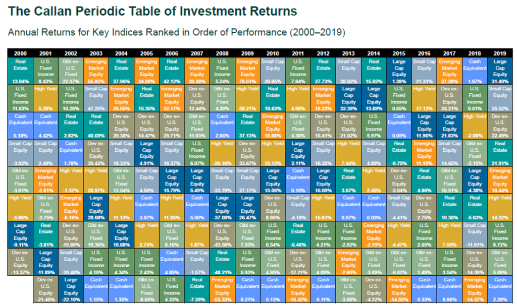 What asset classes perform the best over time?