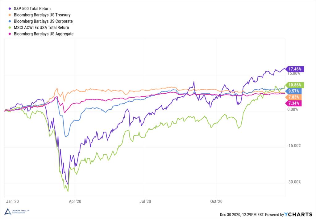Stock vs bond returns in 2020 YTD