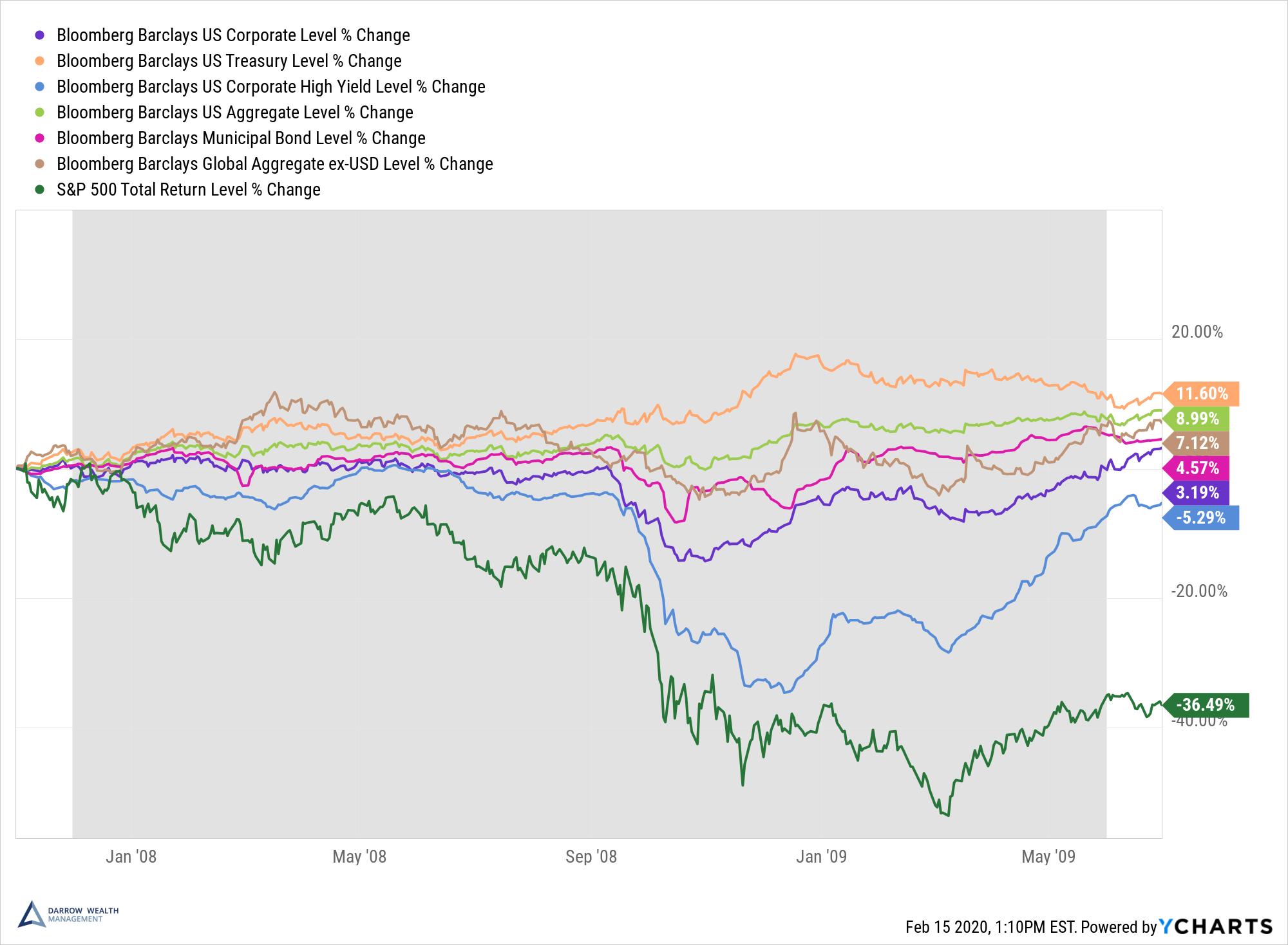 How Do Bonds Perform During a Recession?