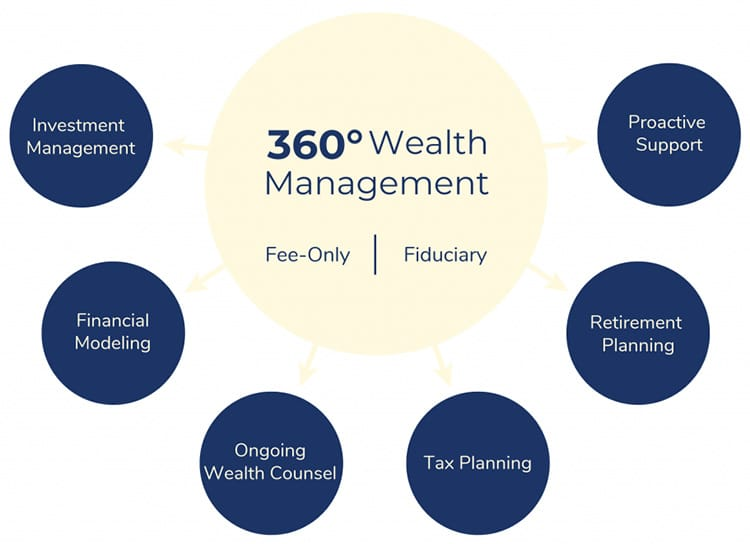 Wealth Management Services Boston, MA