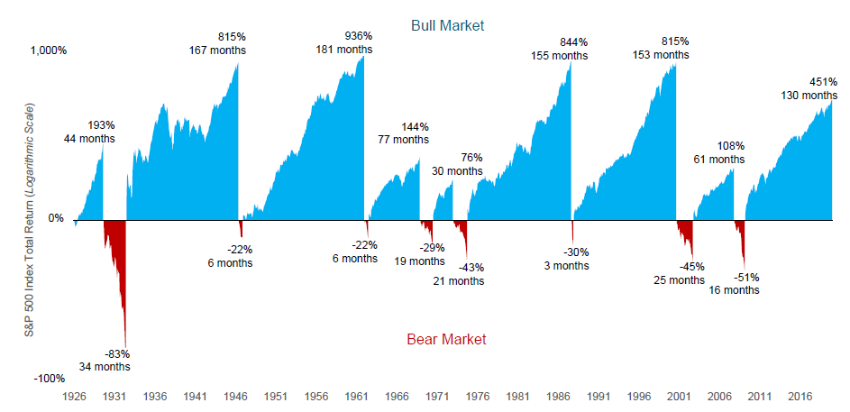 Where Does the Stock Market Go From Here? A Year From Now?