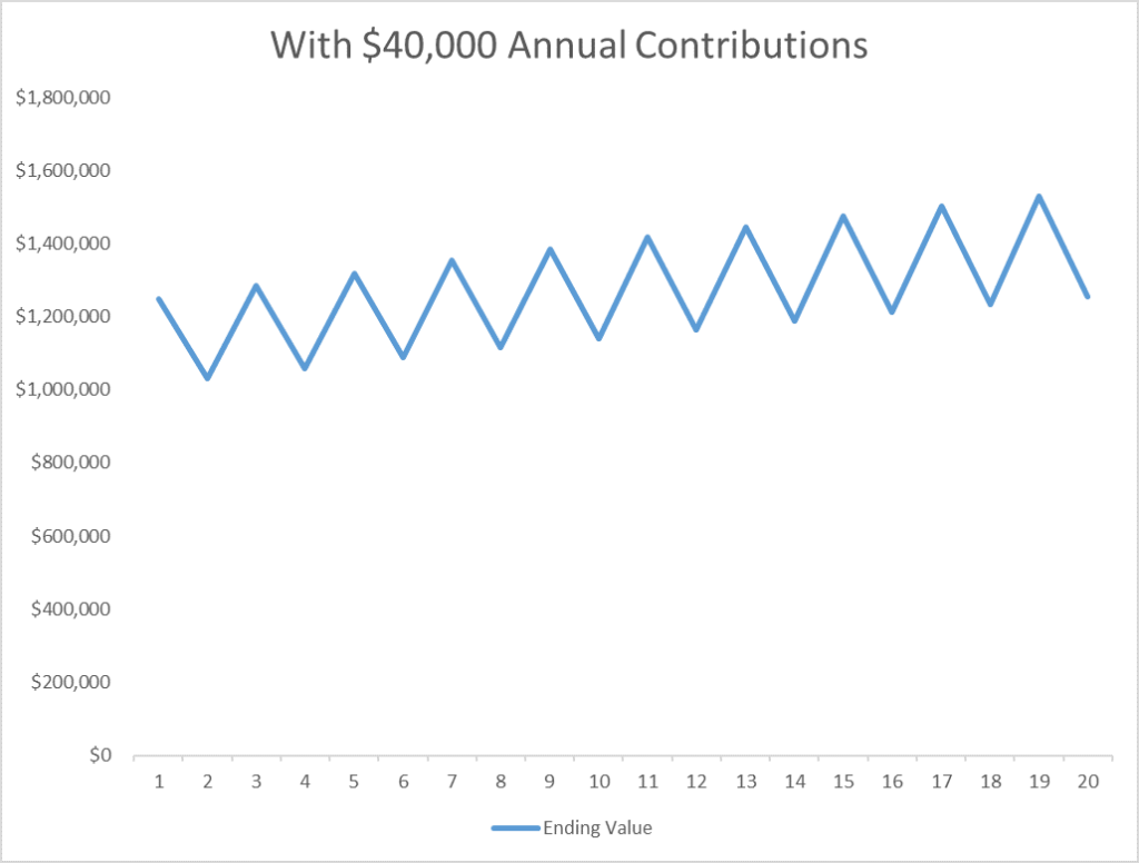 Market Volatility and Contributions