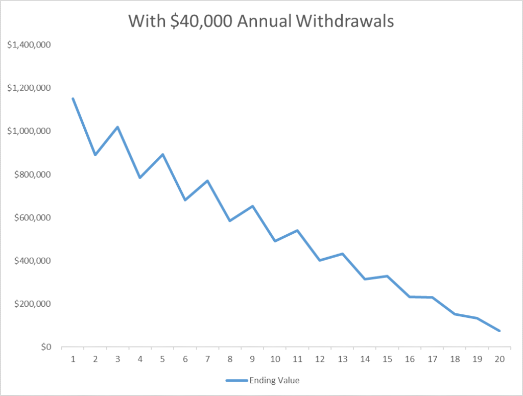 Market Volatility and Withdrawals