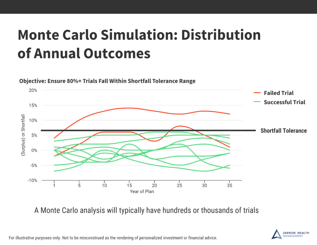 Stress testing a financial plan with a Monte Carlo simulation
