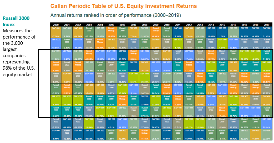 Ranked_Investment_Returns_2000-2019