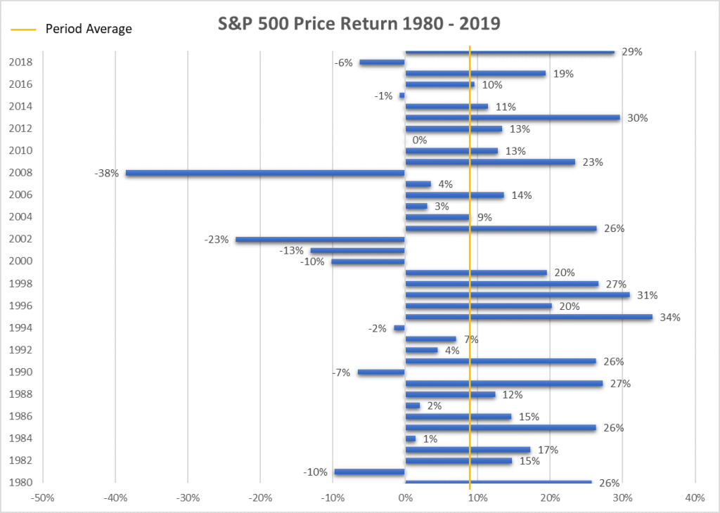 S&P 500 Price Return 1980 - 2019