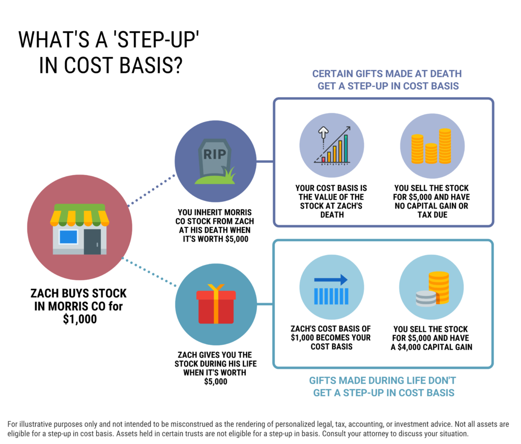 How a stepped up basis works on stocks and taxable inherited assets