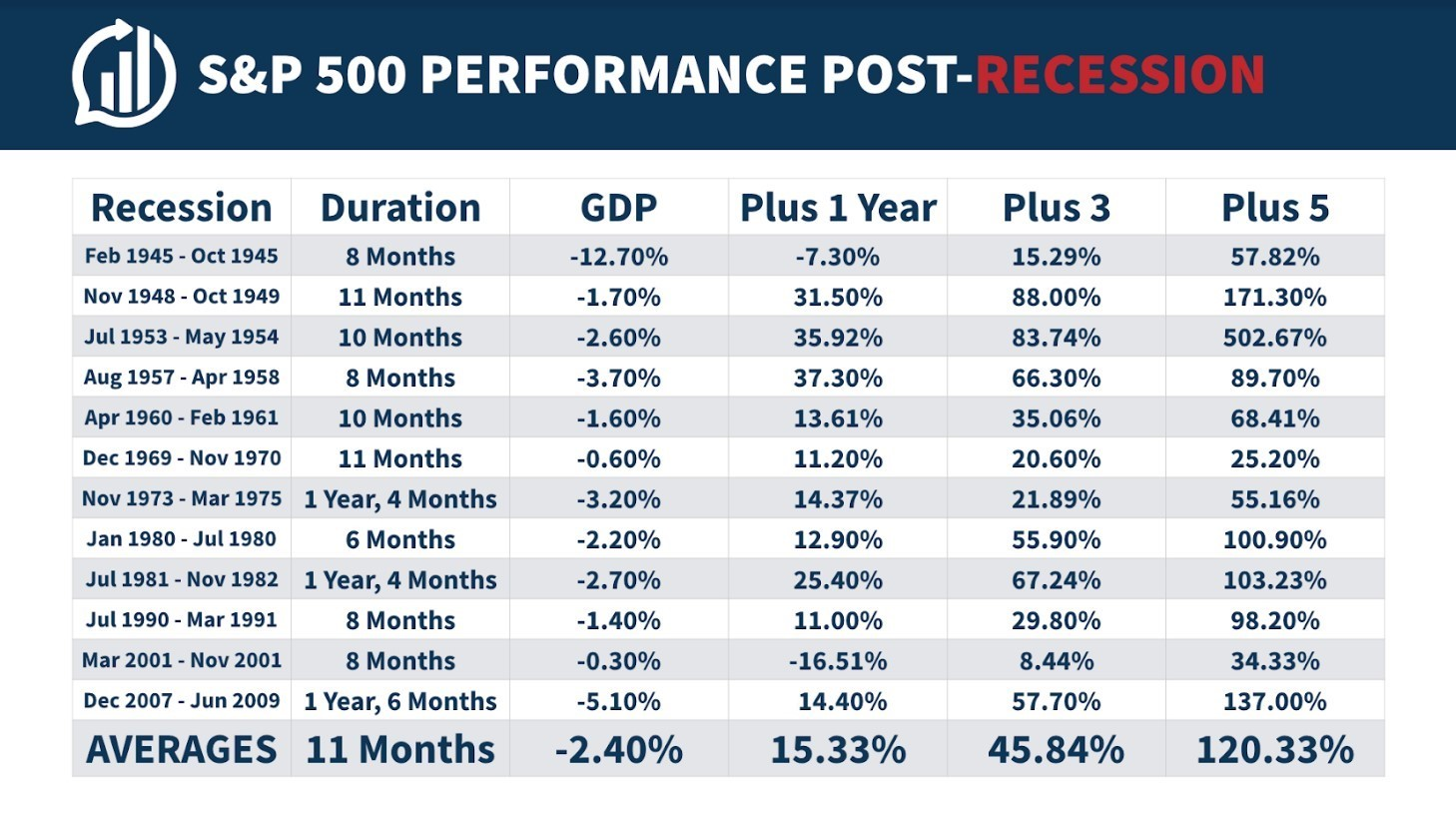 Stock market performance after a recession