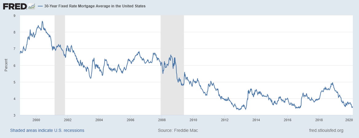 30-year mortgage rates over time