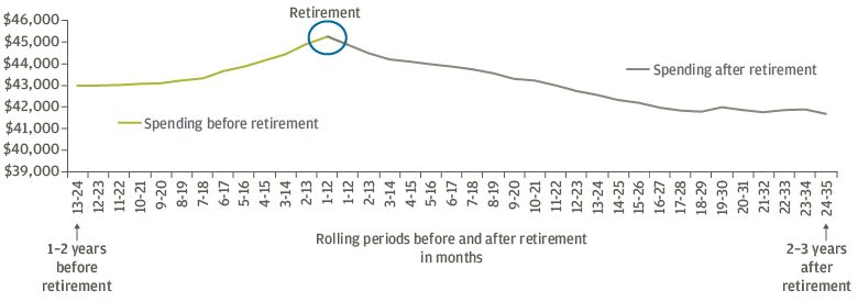 Spending in retirement