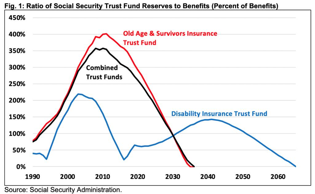 Social Security Funding Status