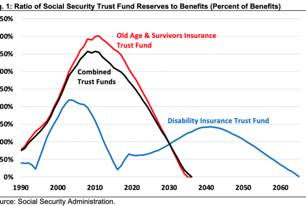Social Security Funding Status