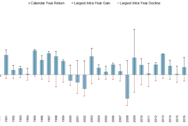 Daily Returns for the S&P 500 vs Calendar Year Return
