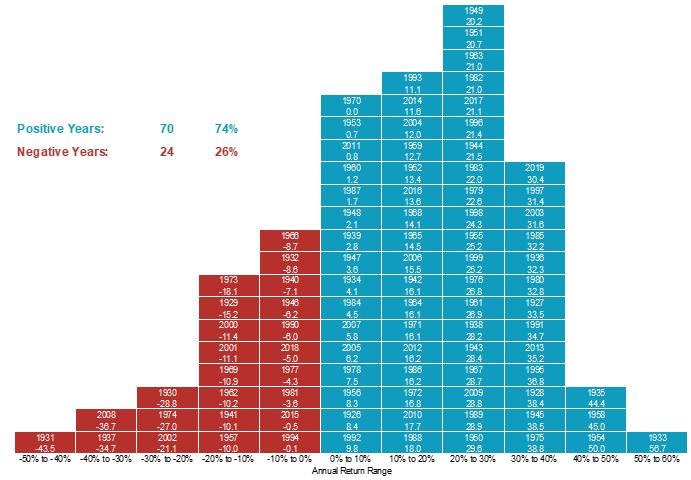 Distribution of US Stock Market Returns