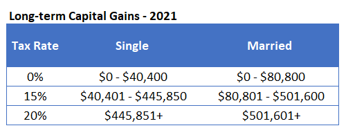 Long Term Capital Gains Tax Rates in 2021
