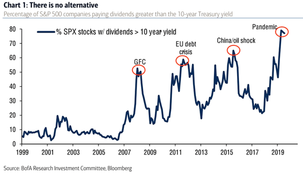 S&P Dividend Yield vs 10-Year Treasury