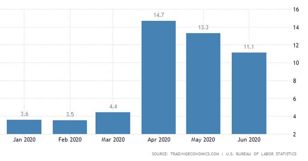 US Unemployment Rate 2020