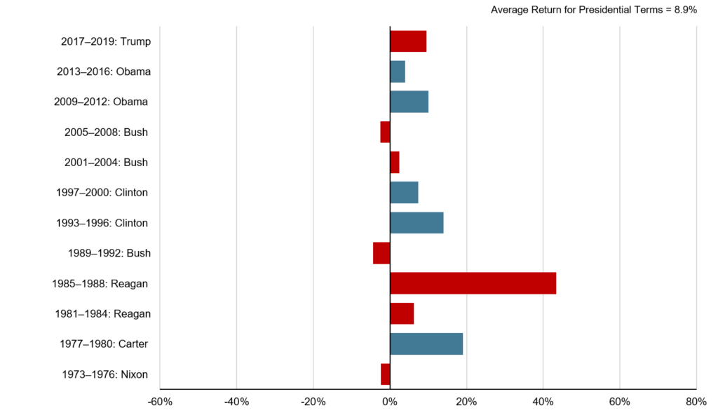 Developed Market Stock Market Performance by President