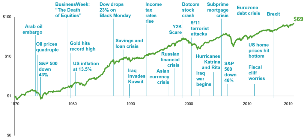 MSCI World Index Headlines and Returns