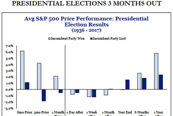 S&P 500 performance before presidential elections