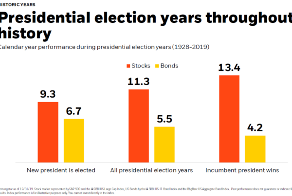Stock and Bond Returns During Election Years