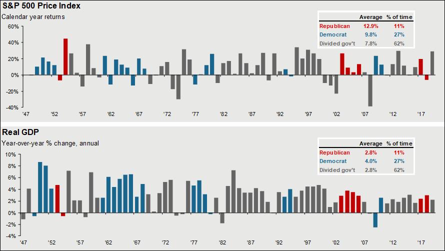 Stocks vs Economy Democrats vs Republicans