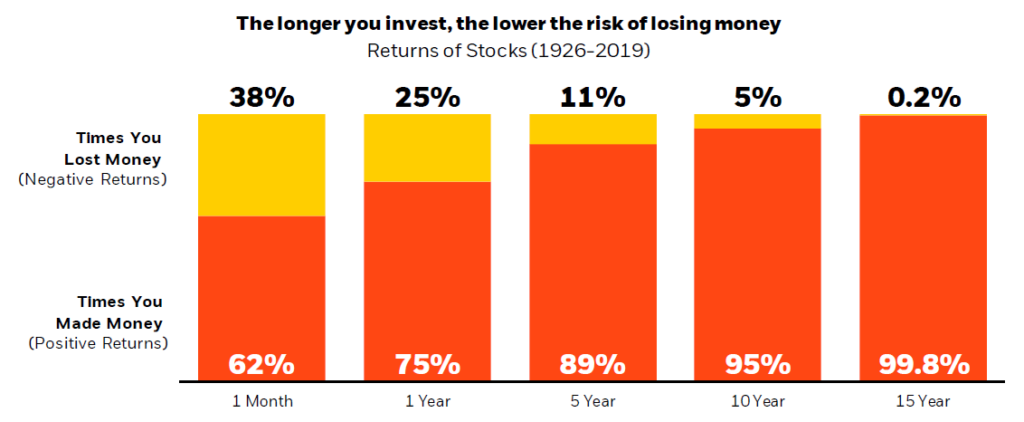Odds of losing money in stocks over time