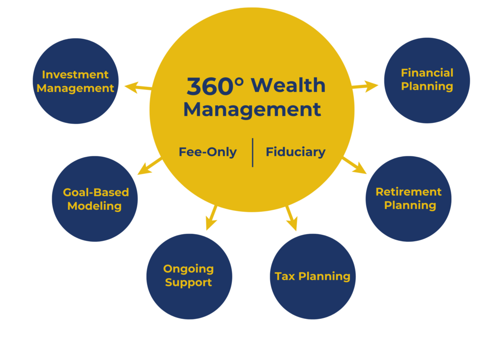 Investment Management and Financial Planning - Darrow Wealth Management