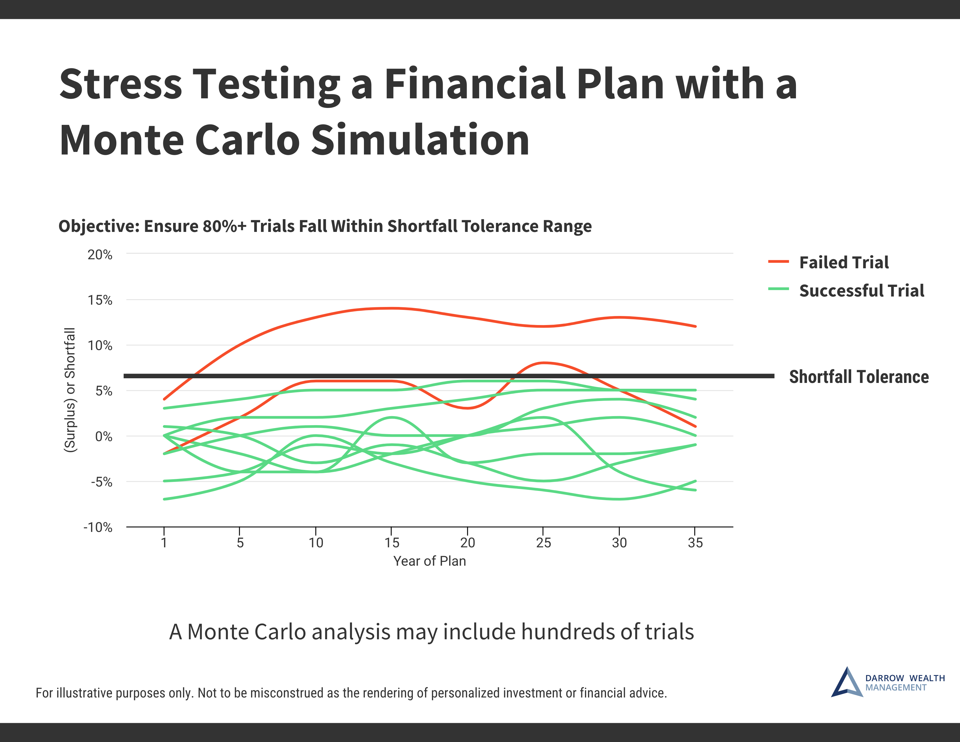 Investment Risk Analysis - Stress Testing Your Portfolio and Financial Plan