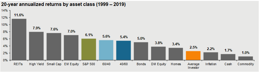20-year returns of stocks bonds and other asset classes