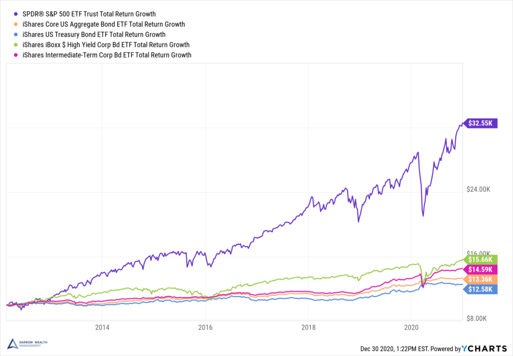 Growth of stocks vs bonds over time
