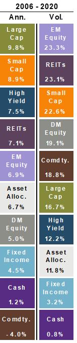 2006-2020 Returns and Volatility