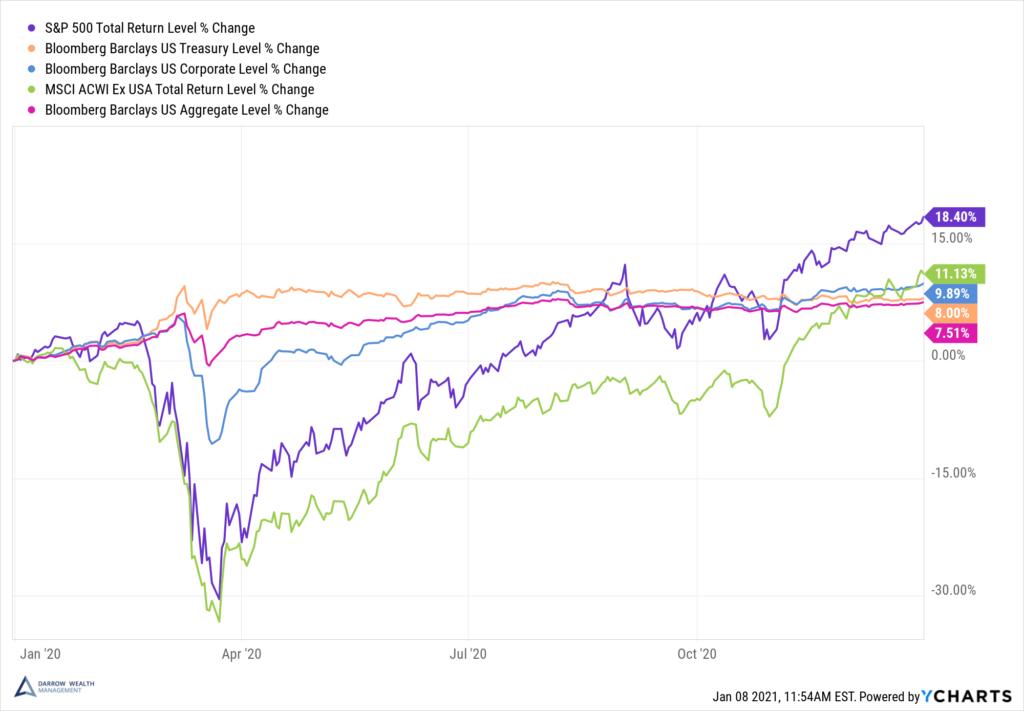 2020 Total Returns Stocks and Bonds