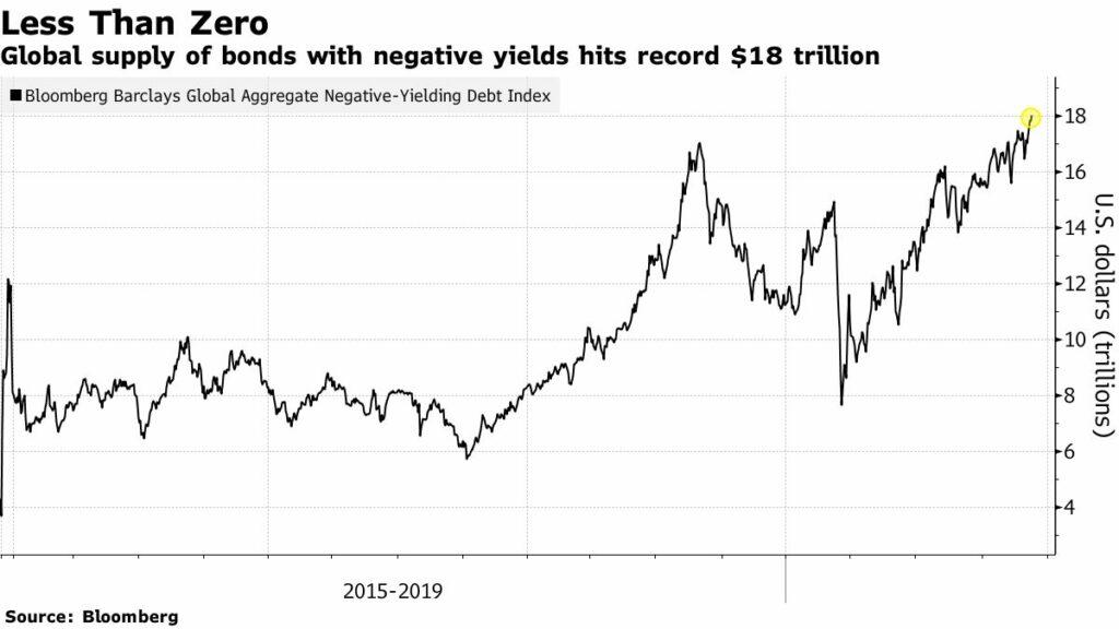 Negative-yielding bonds