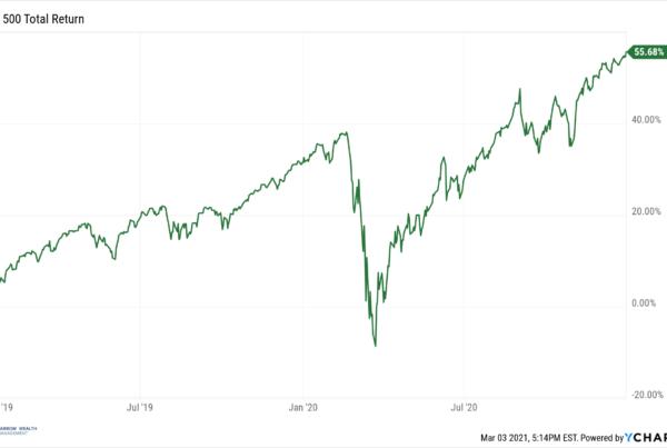 S&P 500 2019-2020