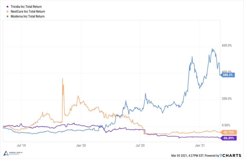 Biotech IPO volatility