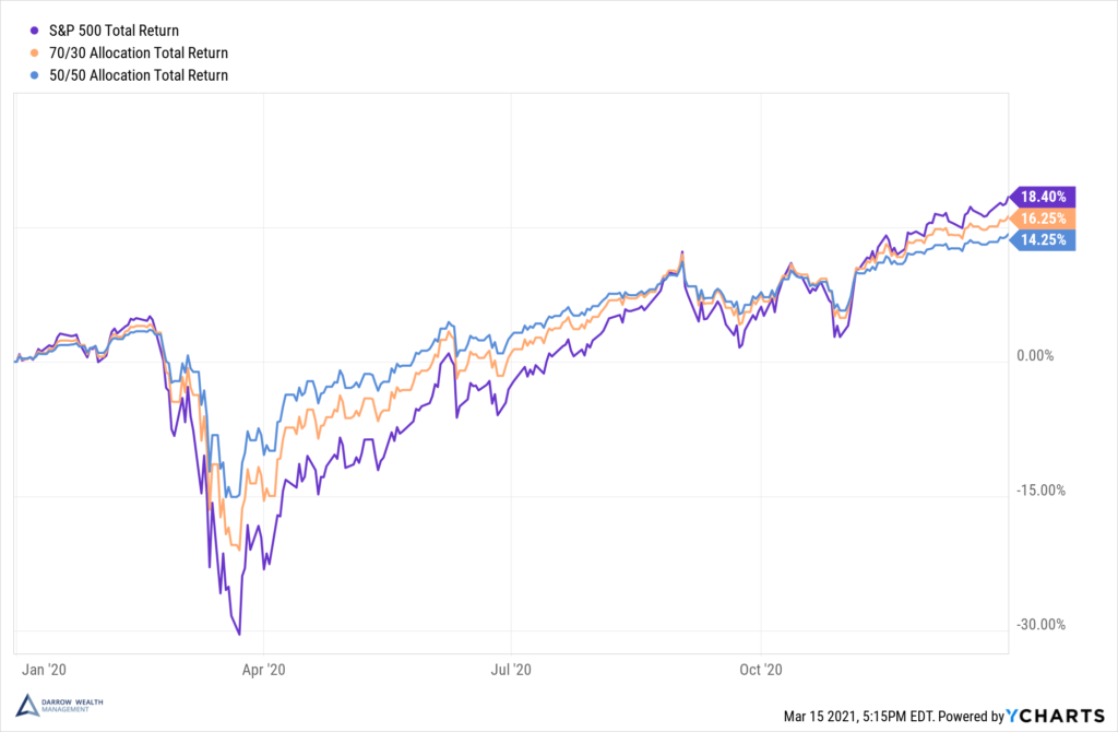 Asset allocation and diversification in 2020