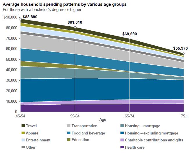 Spending in retirement