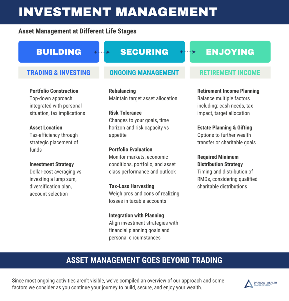 Fee-Only Asset Management Fiduciary Financial Advisor
