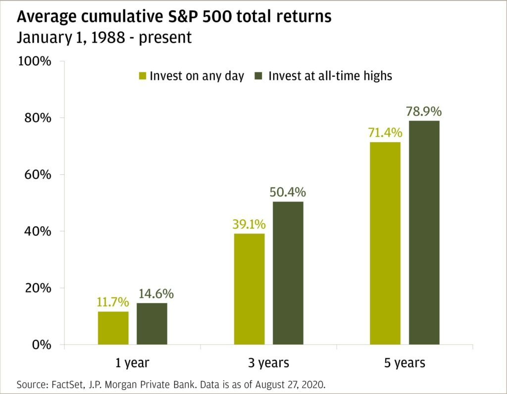 Investing at all time highs
