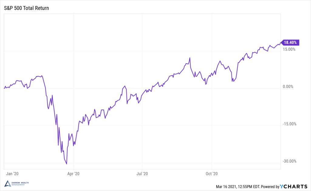 S&P 500 - 2020 TR