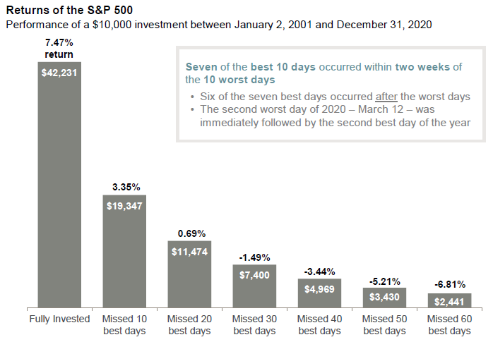 S&P 500 returns and staying invested